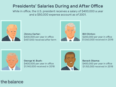 Presidents' Salaries During and After Office: While in office, the U.S. president receives a salary of $400,000 a year and a $50,000 expense account as of 2001.Jimmy Carter: $200,000 per year in office / $437,000 received after term Bill Clinton $200,000 per year in office $1,063,000 received in 2018 George W. Bush $400,000 per year in office $1,140,000 received in 2018 Barack Obama $400,000 per year in office $1,153,000 received in 2018