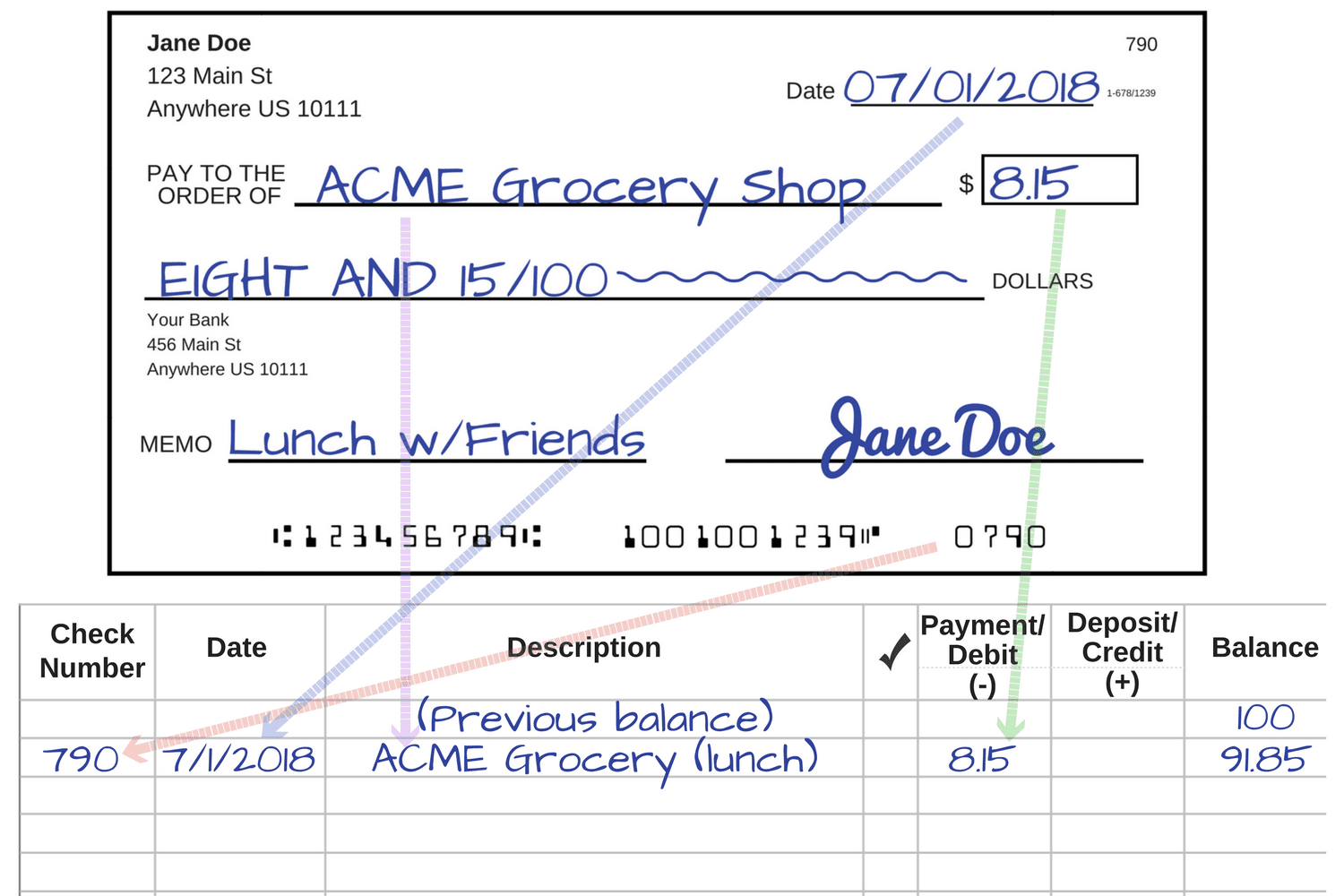 An example of how to copy information from your completed check to your check register