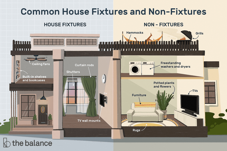 Common House Fixtures and Non-Fixtures: House Fixtures are TV wall mounts, ceiling fans, shutters, curtain rods, built-in shelves and bookcases. Non-fixtures are freestanding washers and dryers, rugs, furniture, grills, TVs, hammocks, potted plants and flowers