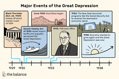 This illustration describes major events of the Great Depression including