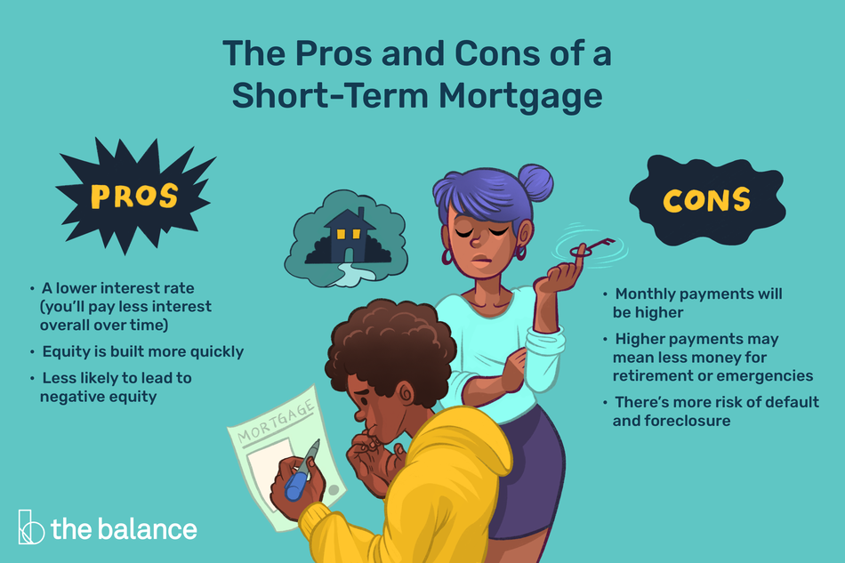 "Image shows one person filling out a mortgage application looking a bit stressed, and another person twirling a key around her finger. Text reads: ""The pros and cons of a short-term mortgage. Pros: a lower interest rate (you'll pay less interest overall over time), equity is built more quickly, less likely to lead to negative equity. Cons: monthly payments will be higher, higher payments may mean less money for retirement or emergencies, there's more risk of default and foreclosure"""