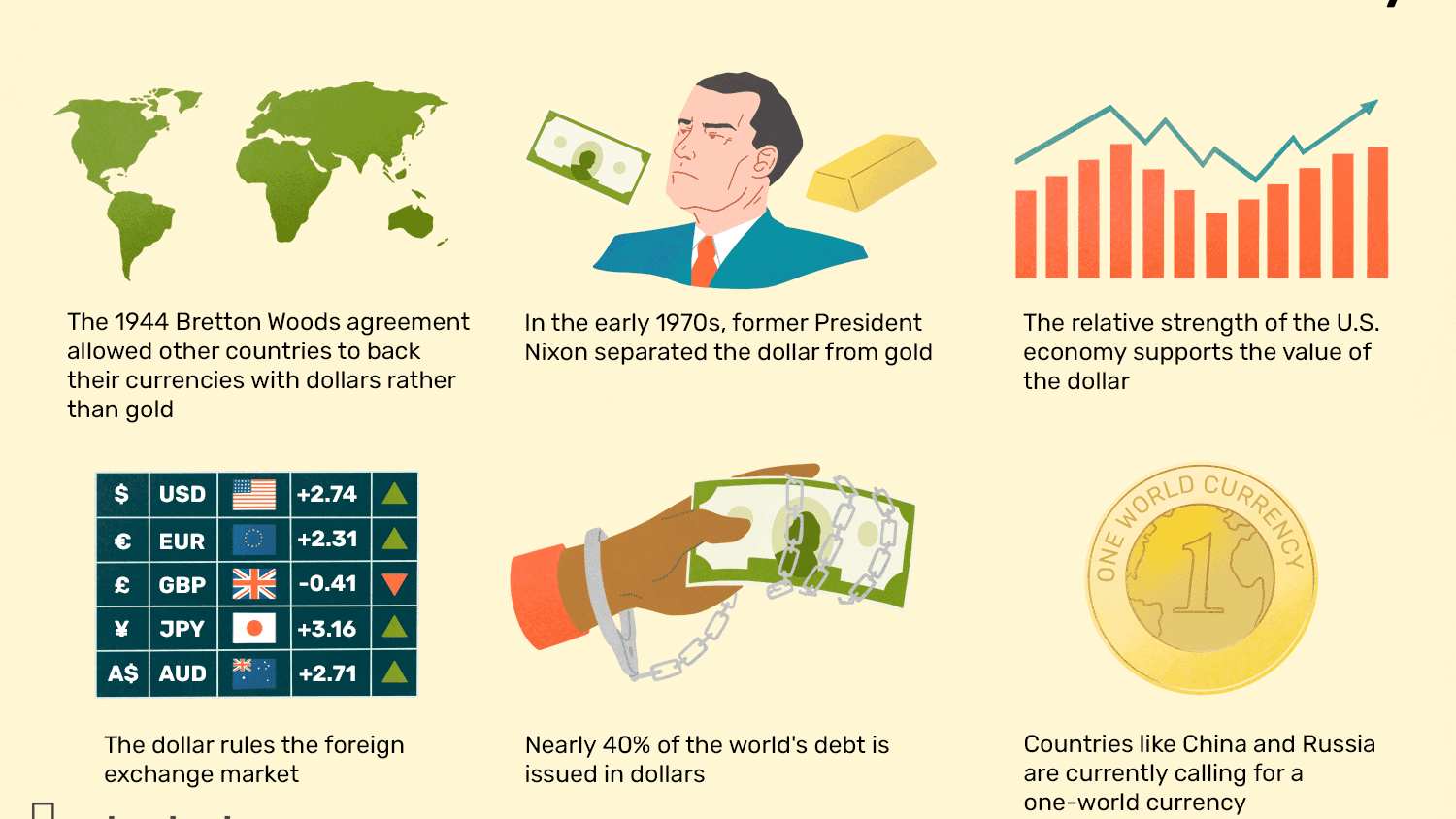 Why The Us Dollar Is World Currency