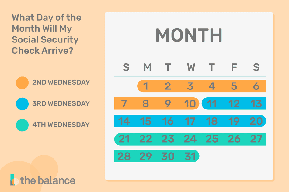 Calendar of what day of the month your social security check will arrive.