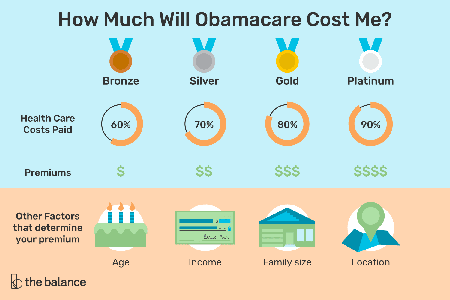 How Much Will Obamacare Cost Me