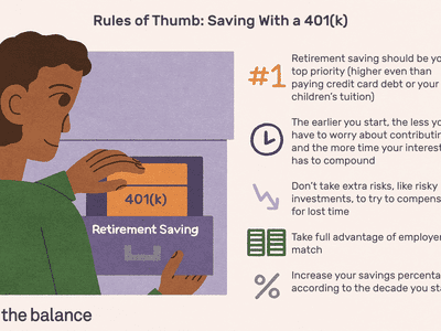 Rules of Thumb: Saving With a 401(k): Retirement saving should be your top priority (higher even than paying credit card debt or your children's tuition) The earlier you start, the less you have to worry about contributing, and the more time your interest has to compound Don't take extra risks, like risky investments, to try to compensate for lost time Take full advantage of employer match Increase your savings percentage according to the decade you start