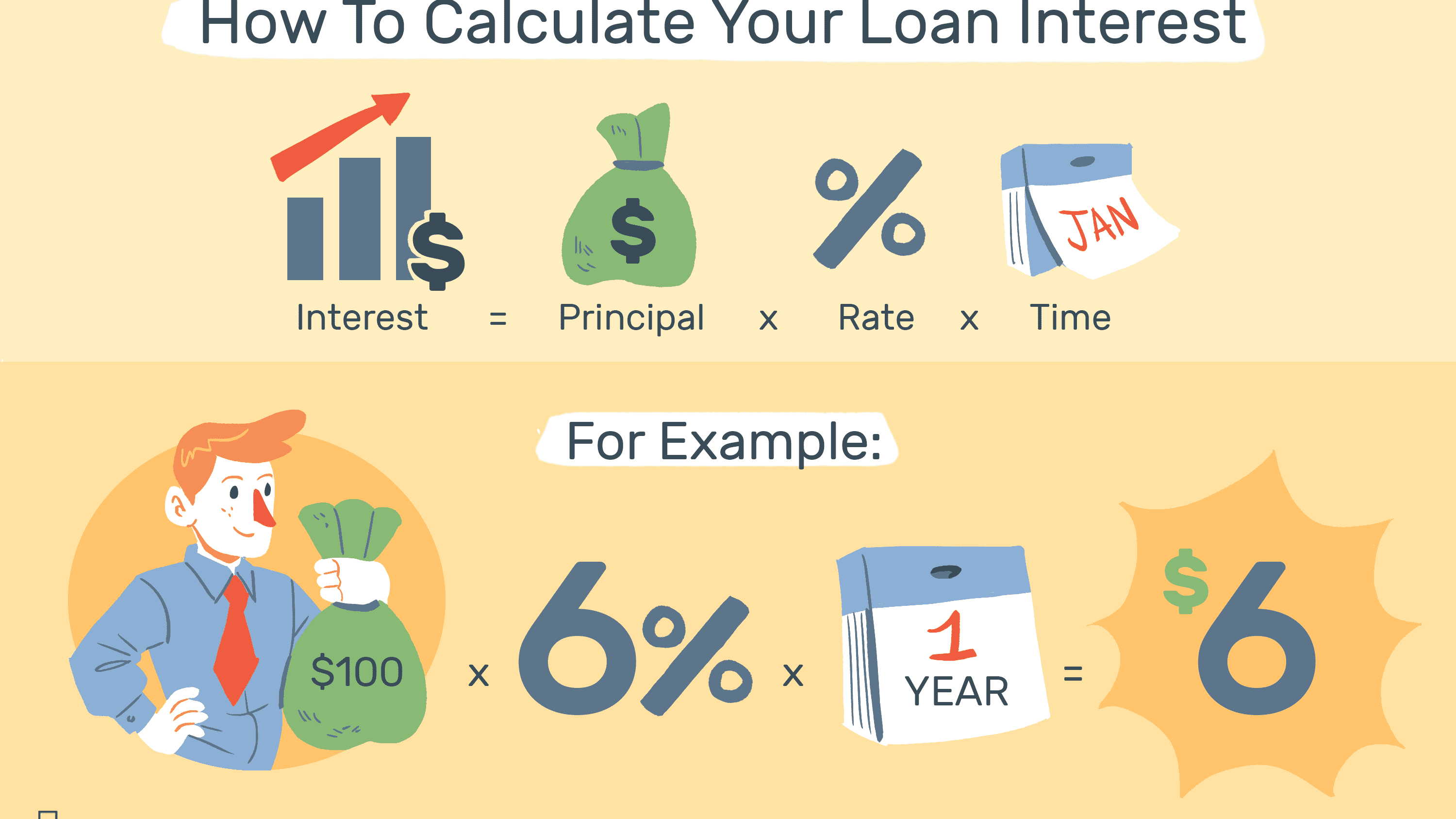Compute Loan Interest With Calculators or Templates Pertaining To Credit Card Interest Calculator Excel Template