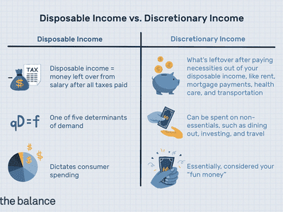 Table summarizing the differences between disposable income and discretionary income