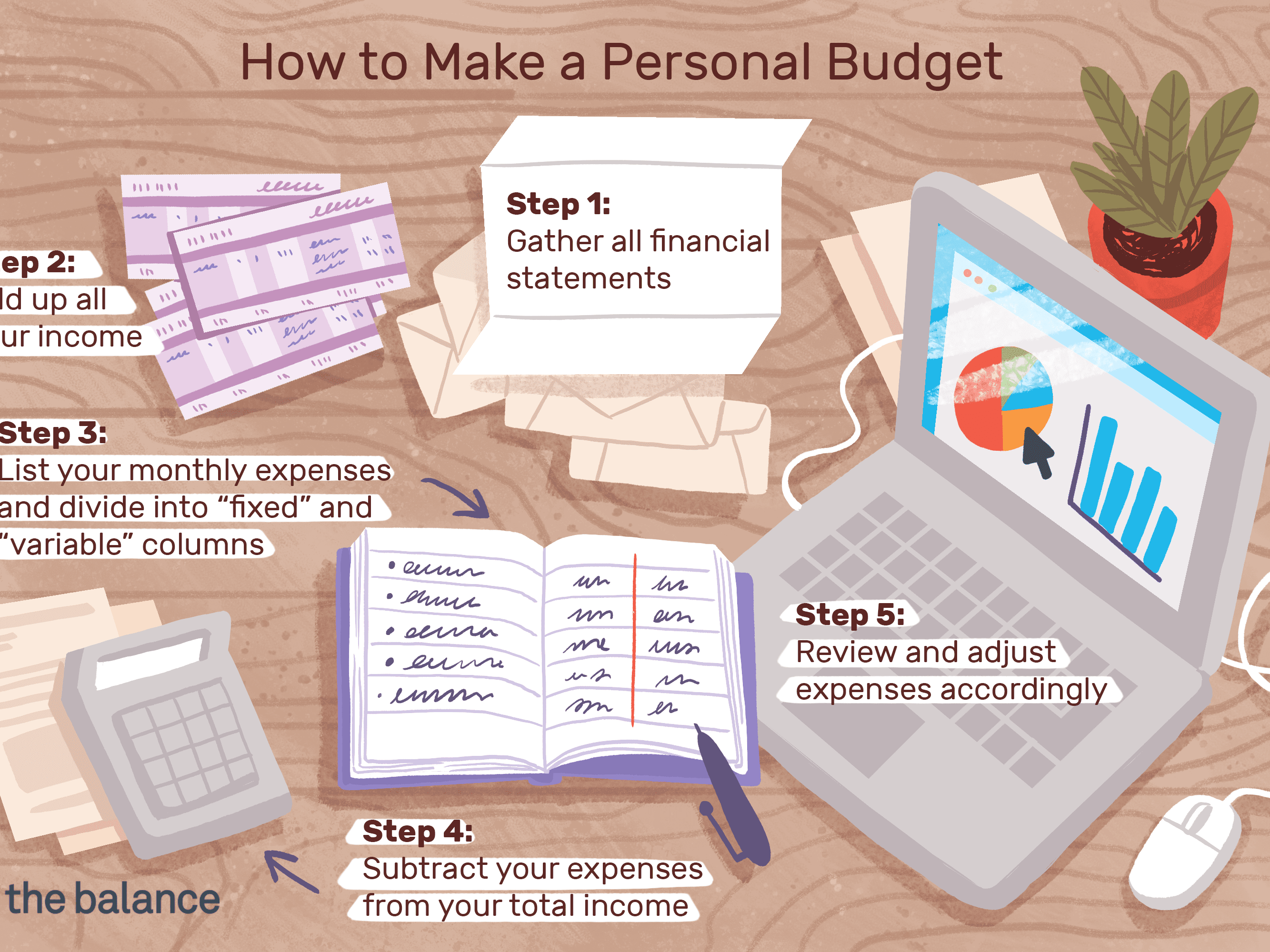 Step By Guide To Make A Personal Budget