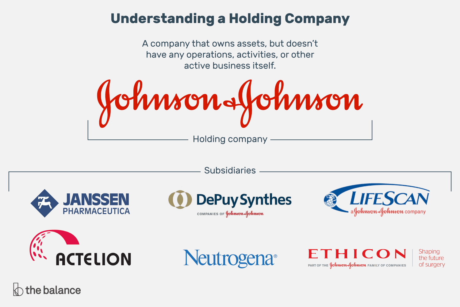 understanding a holding company