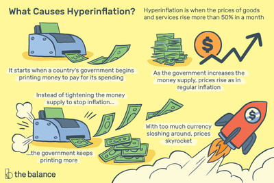 hyperinflation definition causes effects examples hyperinflation its causes and effects with examples