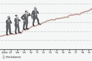 Image shows four multi-cultural people in business garb climbing a graph indicating that the deficit has been increasing. Bottom of the graph shows years 2006-2019