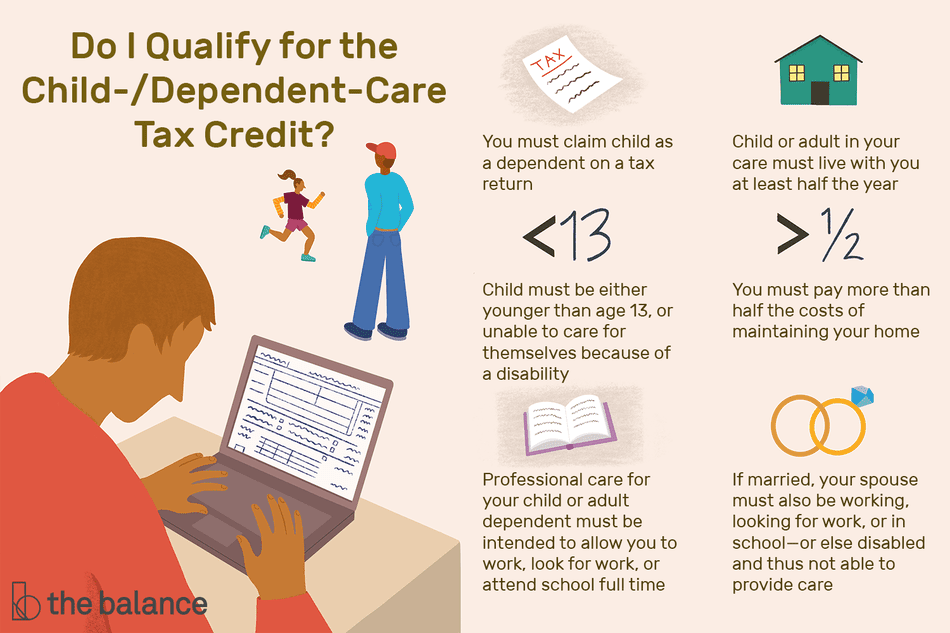 "This illustration answers the question, Do I qualify for the child-/dependent-care tax credit? and includes ""You must claim child as a dependent on a tax return,"" ""Child or adult in your care must live with you at least half the year,"" ""Child must be either younger than age 13, or unable to care for themselves because of a disability,"" ""You must pay more than half the costs of maintaining your home,"" ""Professional care for your child or adult dependent must be intended to allow you to work, look for work, or attend school full time,"" and ""If married, your spouse must also be working, looking for work, or in school - or else disabled and thus not able to provide care."""