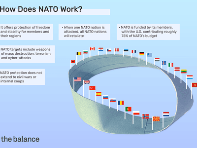 how does nato work? It offers protection of freedom and stability for members and their regions; NATO targets include weapons of mass destruction, terrorism, and cyber-attacks; NATO protection does not extend to civil wars or internal coups; When one NATO nation is attacked, all NATO nations will retaliate; NATO is funded by its members, with the U.S. contributing roughly 75% of NATO's budget.