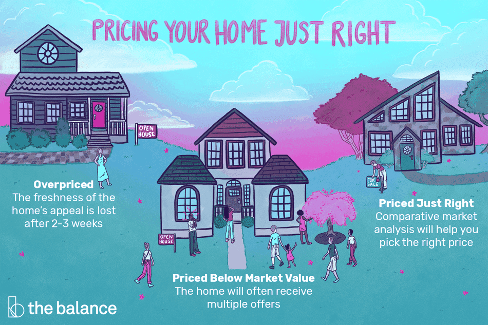 "Image showing three houses against a sunset landscape. The first is an older home with scalloped shingles and a small porch, the second is a mico-mansion, and the third is a contemporary, angular home. Text reads: ""Pricing your home just right. Overpriced: the freshness of the home's appeal is lost after 2-3 weeks. Price below market value: the home will often receive multiple offers. Priced just right: comparative market analysis will help you pick the right price"""