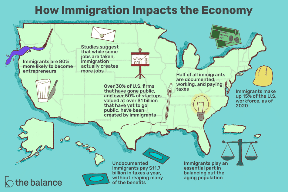 how immigration impacts the economy