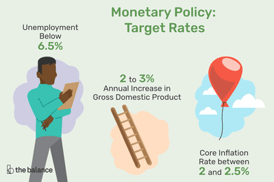 Feds monetary policy on cryptocurrency