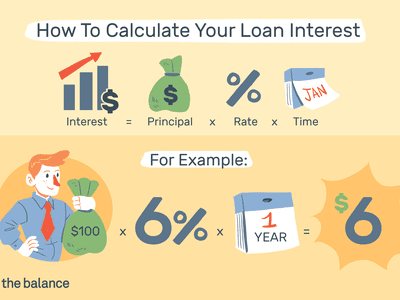 How to Calculate Your Loan Interest