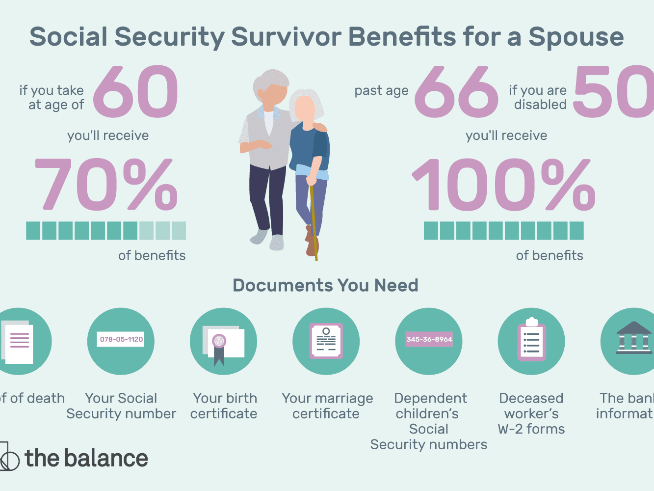 Social Security Survivor Benefits for a Spouse