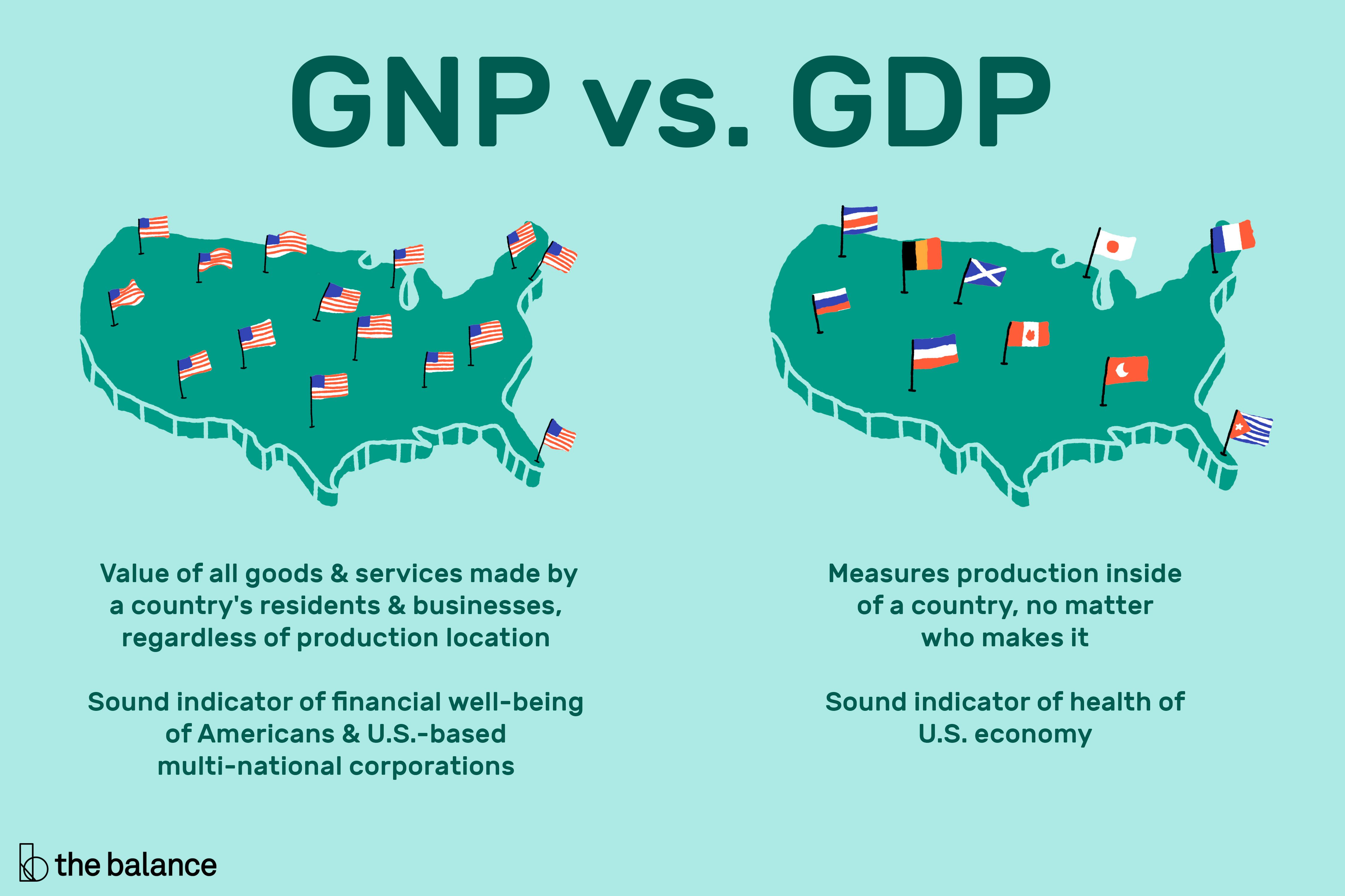 Gross National Product: Definition, Formula, Examples