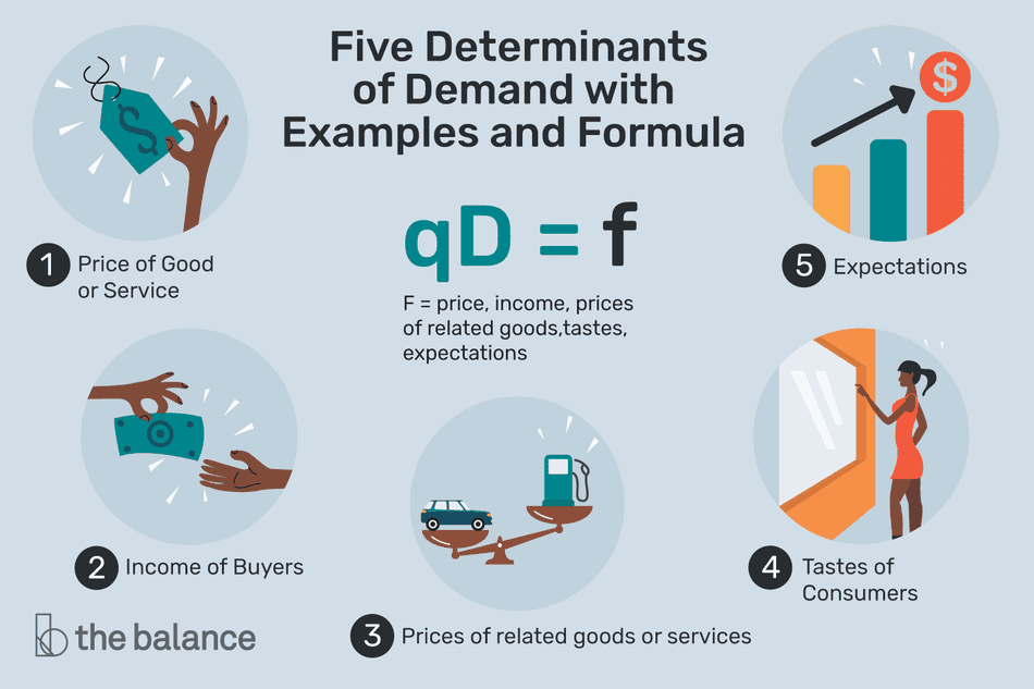 "An illustration with the five determinants of demand with examples and formula. ""Price of good or service, income of buyers, prices of related goods or services, tastes of consumers, and expectations. Includes the formula qD=f, F = price, income, prices of related goods, tastes, expectations"""