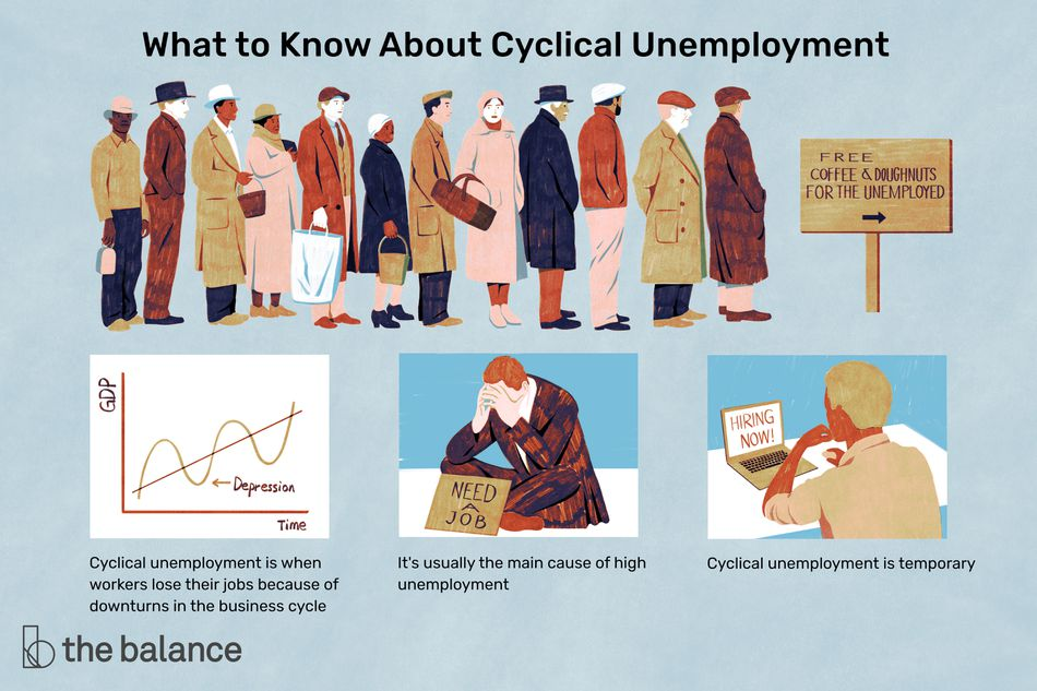 "An illustration of a line of unemployed workers waiting for free food and coffee. Below are three images: a graph of visualizing cyclical unemployment, a man sitting on the ground in a suit with a sign in front of him that says ""need a job"", and a man on a laptop on a page that says ""hiring now"". Text reads: ""What to know about cyclical unemployment: Cyclical unemployment is when workers lose their jobs because of downturns in the business cycle. It's usually the main cause of high unemployment. Cyclical unemployment is temporary"""