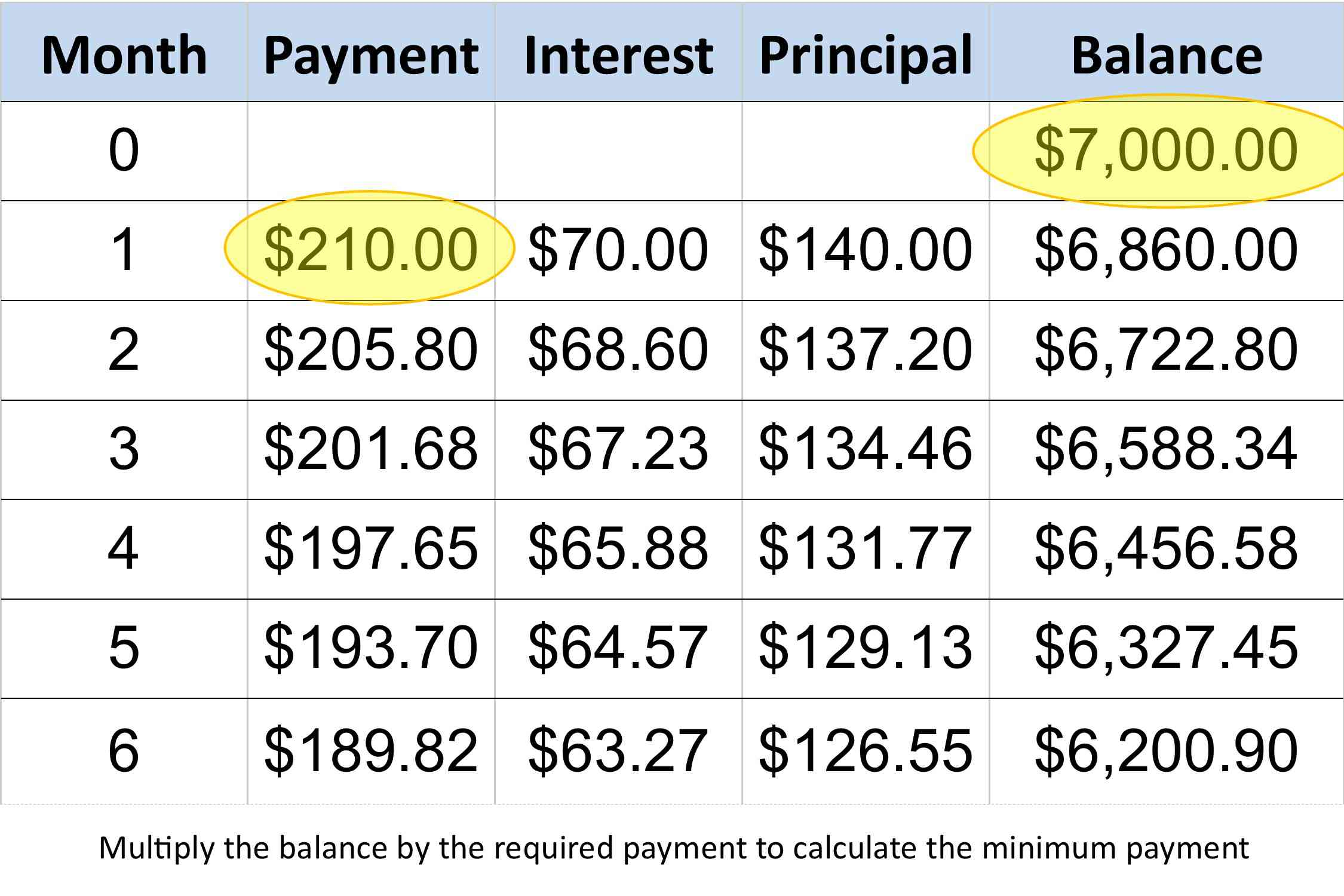 A spreadsheet highlighting the minimum payment for an outstanding credit card balance