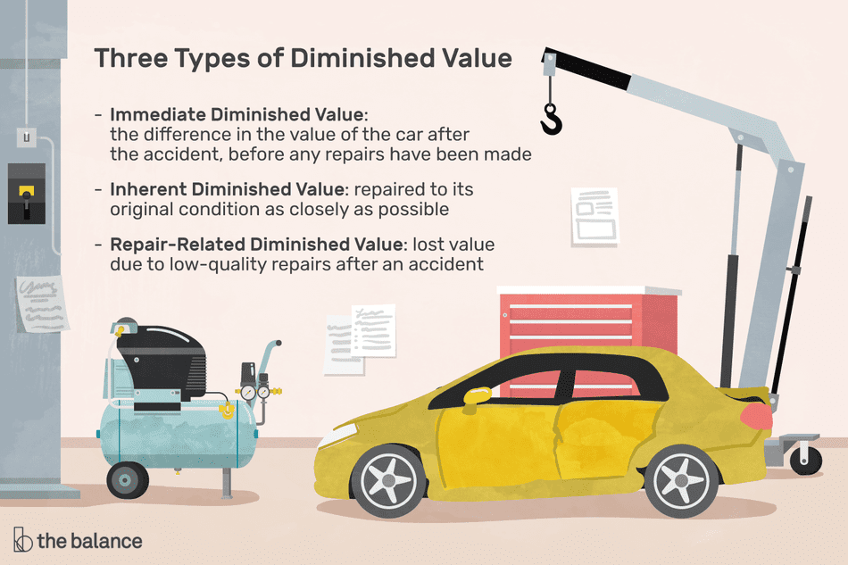 three types of diminished value: immediate diminished value, inherent diminished value, and repair-related diminished value
