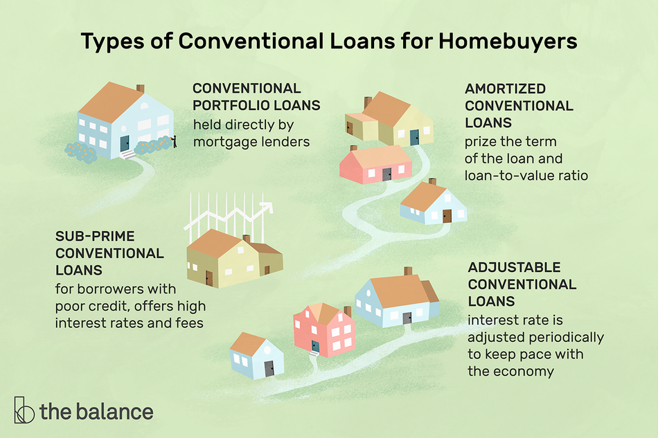 "Image shows a few small houses. Text reads: ""Types of conventional loans for homebuyers: conventional portfolio loans: held directly by mortgage lenders. amortized conventional loans: prize the term of the loan and loan-to-value ratio. sub-prime conventional loans: for borrowers with poor credit, offers high interest rates and fees. adjustable conventional loans: interest rate is adjusted periodically to keep pace with the economy"""