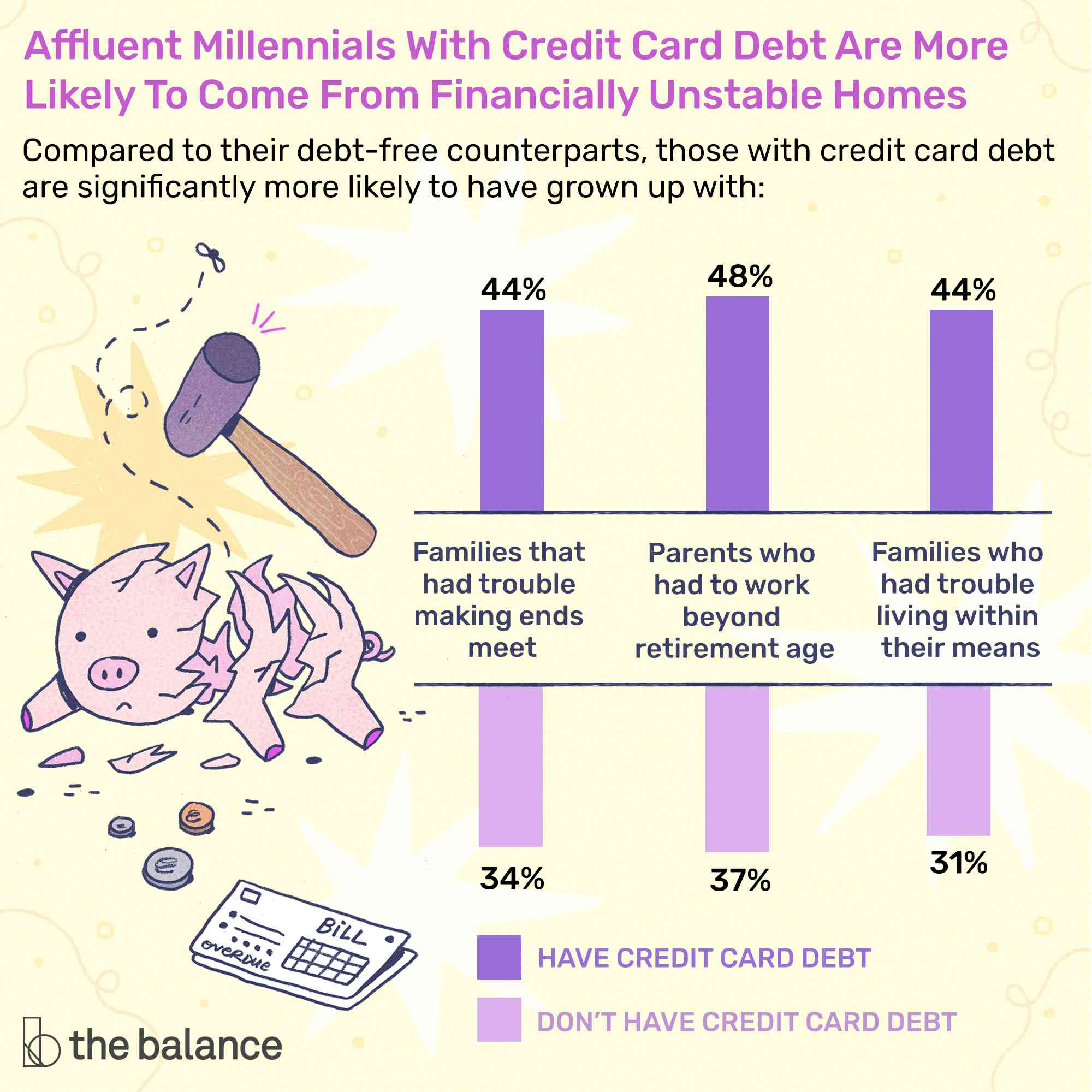 Childhood and Credit Card Debt Stats