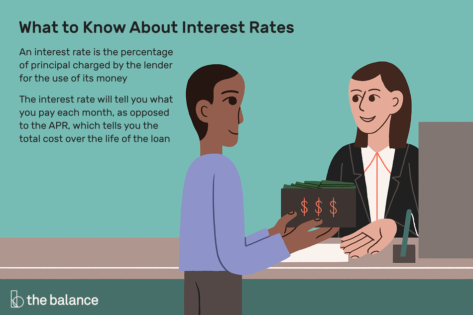 "Illustration of a man at the counter of a bank holding a wallet full of money. Headline is ""What to Know About Interest Rates"" and text is ""An interest rate is the percentage of principal charged by the lender for the use of its money. The interest rate will tell you what you pay each month, as opposed to the APR, which tells you the total cost over the life of the loan"""