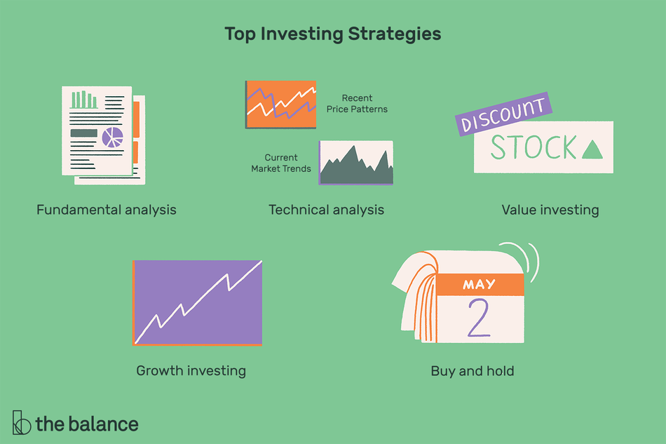 "Text reads: ""Top investing strategies: fundamental analysis; technical analysis; value investing; growth investing; buy and hold"""