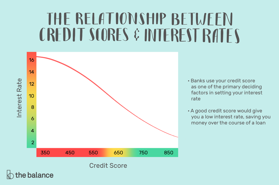 "Image shows a line graph with a descending interest rate as the credit score increases. Text reads: ""The relationship between credit scores and interest rates: banks use your credit score as one of the primary deciding factors in setting your interest rate; a good credit score would give you a low interest rate, saving you money over the course of a loan"""