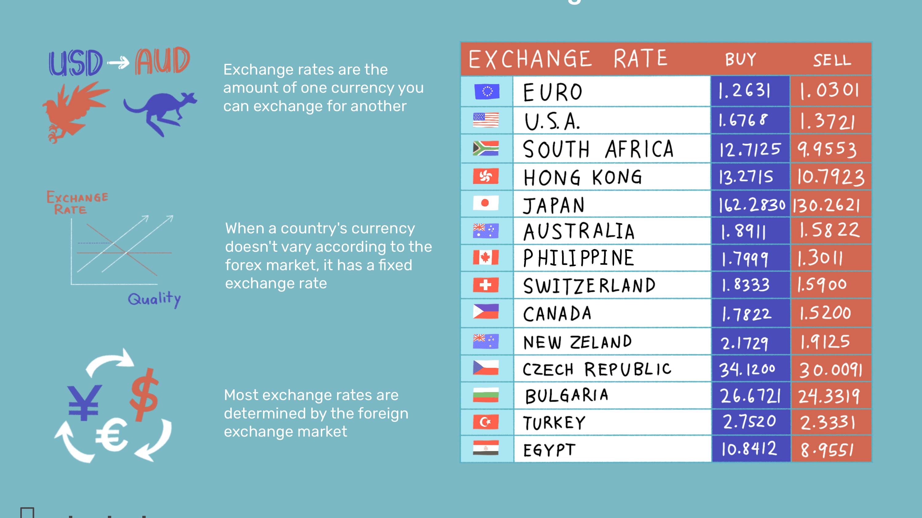 How Do Currency Exchange Rates Work?
