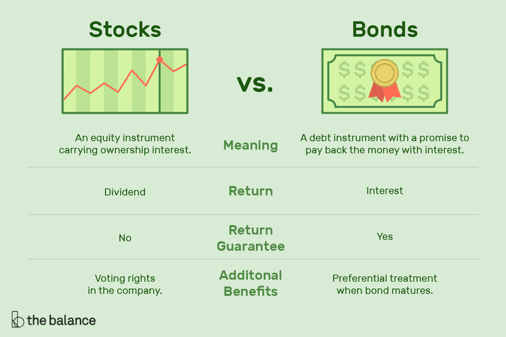 Stocks investment definition majmundar shweta n&md investment corp