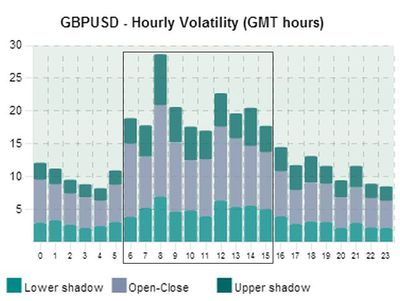 Acceptable Times To Day Trade Gbp Usd