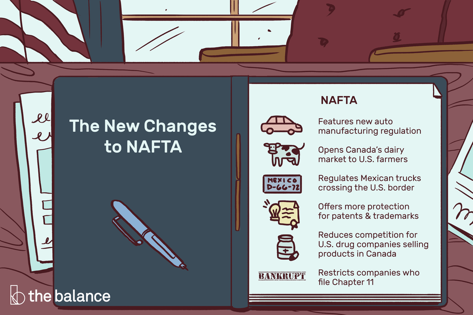 """Image shows a folder open on the presidential desk. On the inside of the folder it reads: """"The new changes to NAFTA."""" Inside the folder is a document that reads: """"NAFTA: Features new auto manufacturing regulation; opens canada's dairy market to U.S. farmers; regulates mexican trucks crossing the U.S. border; offers more protection for patents and trademarks; reduces competition for U.S. companies selling products in canada; Restricts companies for file for chapter 11"""""""