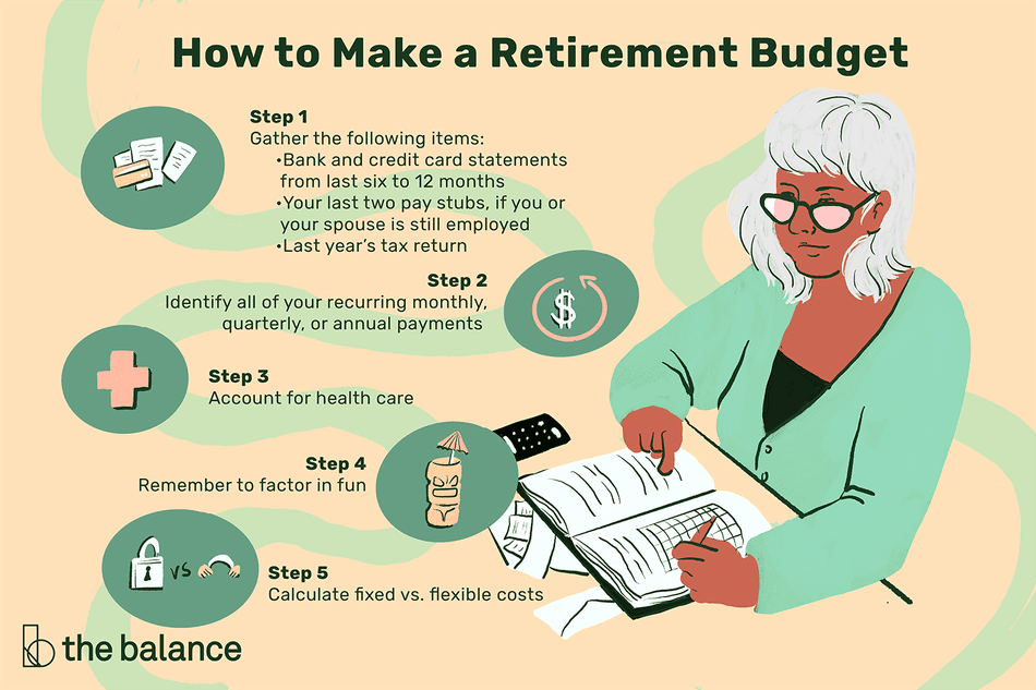 Image shows steps to making a retirement budget: Step 1: Gather the following items: Bank and credit card statements from last six to 12 months, your last two pay stubs, if you or your spouse is still employed Last year's tax return. Step 2: Identify all of your recurring monthly, quarterly, or annual payments. Step 3: Account for healthcare. Step 4: Remember to factor in fun. Step 5: Calculate fixed vs. flexible costs