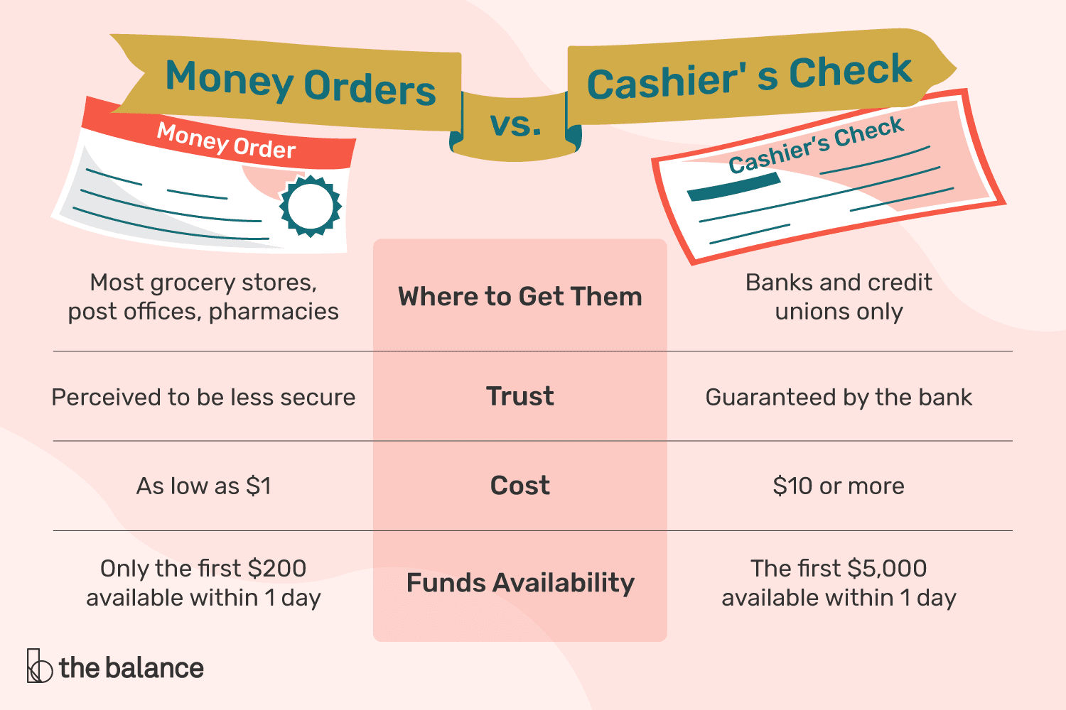 Money Order Vs Cashier S Check Limits Cost And More