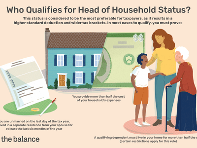 who qualifies for head of household status? this status is considered to be the most preferable for taxpayers, as it results in a higher standard deduction and wider tax brackets. In most cases to qualify, you must prove: You are unmarried on the last day of the tax year, or lived in a separate residence from your spouse for at least the last six months of the year. You provide more than half the cost of your household's expenses. A qualifying dependent must live in your home for more than half the year (certain restrictions apply for this rule)