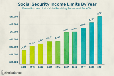 Social Security Income Limits By Year. Earned income limits while receiving retirement benefits.