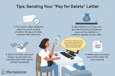 Image shows tips for sending a pay for delete letter, including First send a debt validation letter for proof of debt (if within 30 days of initial contact with collector) Send letter only if you can pay the full amount listed as soon as the creditor or collector agrees to your offer Send the letter and your follow-up payment via certified mail, with return receipt requested Make sure you keep a copy of the letter for your records.