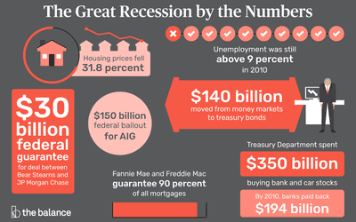 What Caused The 2008 Financial Crisis And Could It Happen Again