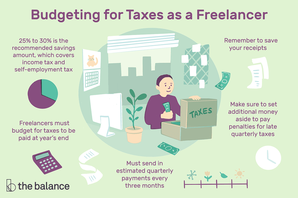 Freelancers must budget for taxes to be paid at year's end Must send in estimated quarterly payments every three months Make sure to set additional money aside to pay penalties for late quarterly taxes 25% to 30% is the recommended savings amount, which covers income tax and self-employment tax Remember to save your receipts