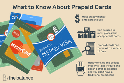 Illustration listing the key features of prepaid credit cards
