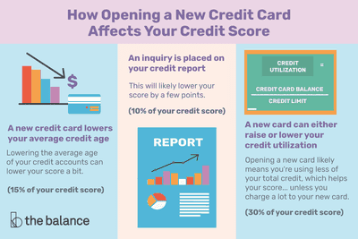 How opening a new credit card affects your credit score three ways a new credit card can hurt your score reheart Choice Image