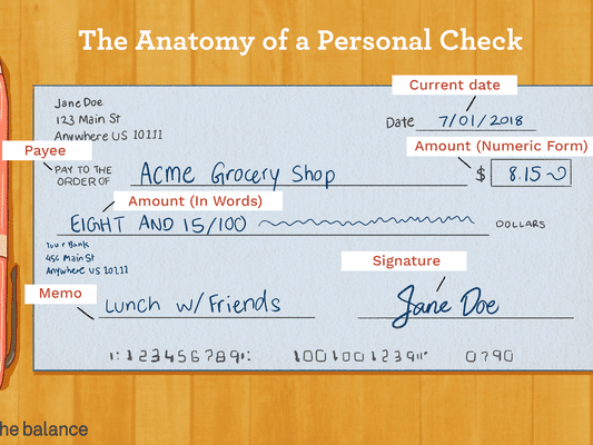 "Image shows a personal check made out to acme grocery shop for $8.15, signed by jane doe. Text reads: ""The anatomy of a personal check: current date, payee, amount (numeric form) amount (in words), memo, signature"""