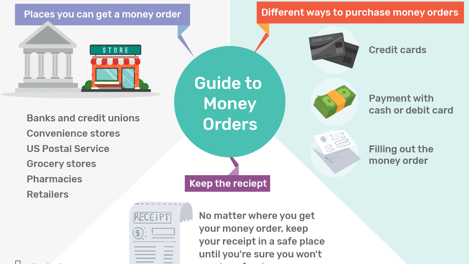 Where To Get A Money Order Tips For Buying