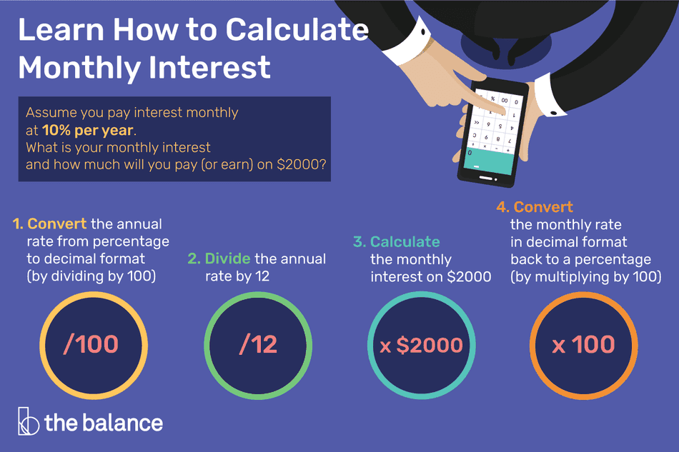 How to calculate monthly interest that you may pay or earn on $2,000