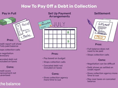 how to pay off a debt in collection: pay in full, set up payment arrangements, settlement