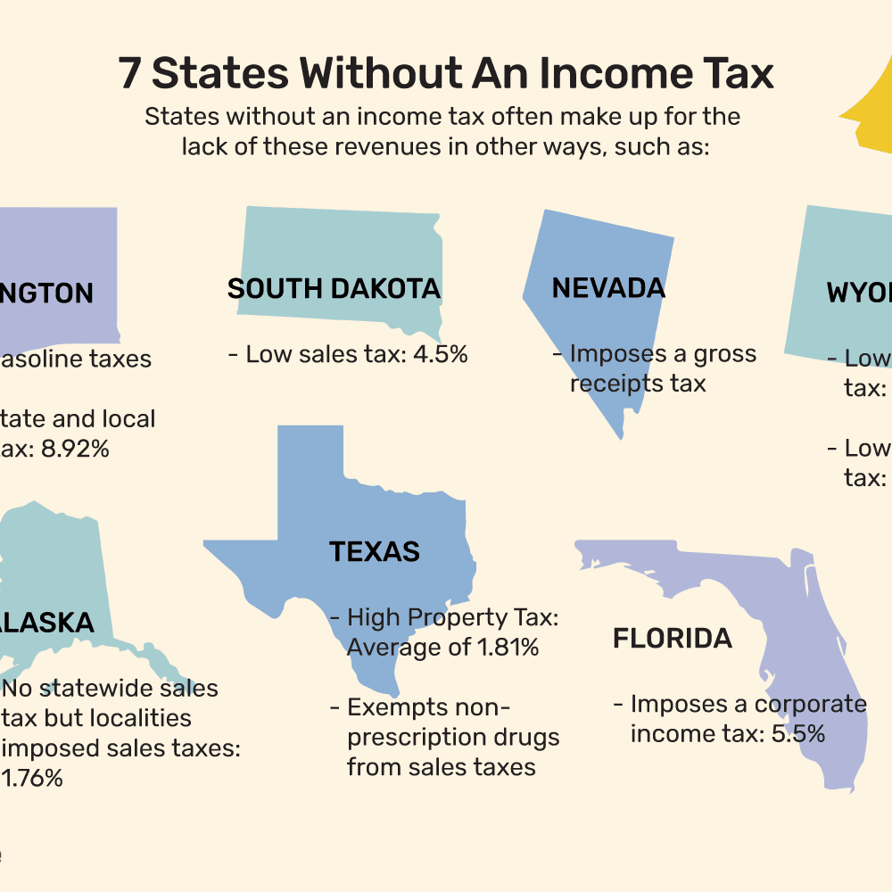 States That Do Not Tax Earned Income